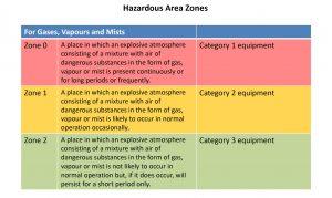 ATEX Hazardous Area Zones