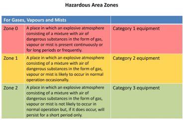 ATEX IECEx hazardous zones
