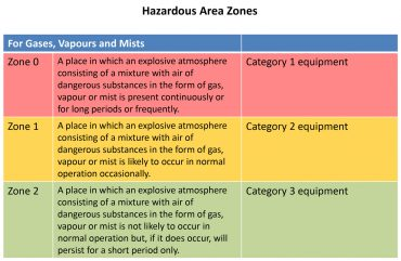 ATEX IECEx hazardous zones